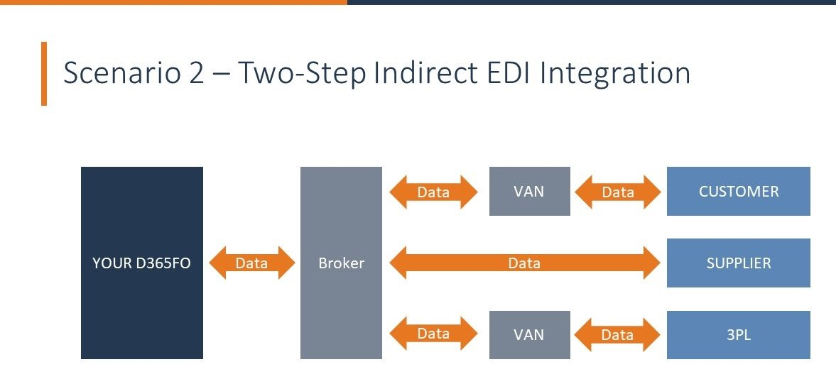 2-Step Indirect EDI Integration