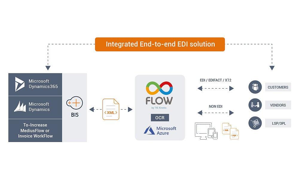 EDI-2-Flow Diagram