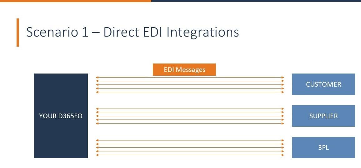 Direct EDI Integration-1