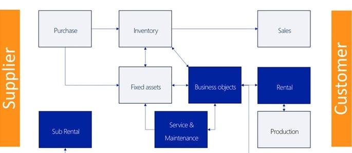 DynaRent Equipment Lifecycle Management-2