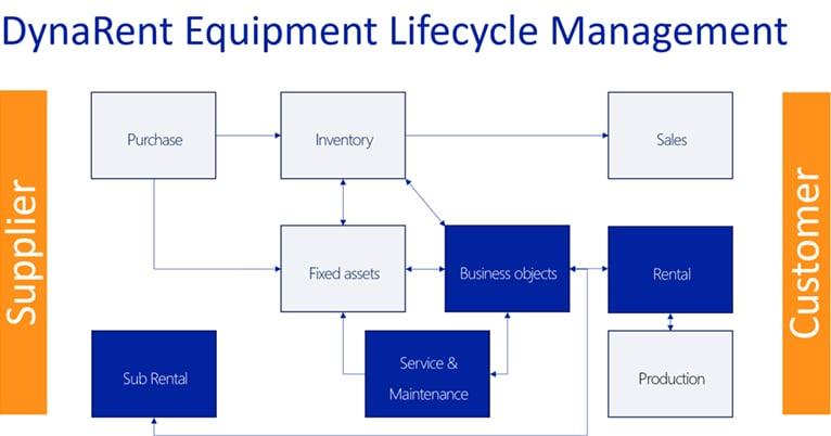 DynaRent Equipment Lifecycle Management