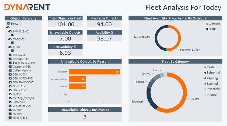 DynaRent Fleet Analysis For Today Report