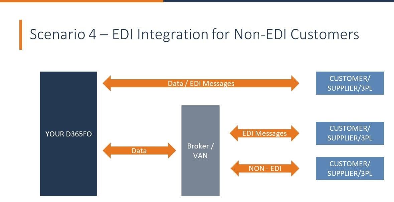 EDI Integration for Non-EDI Customers