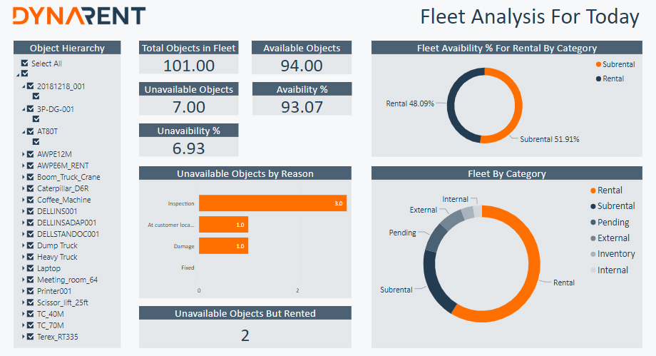 Fleet Analysis for Today