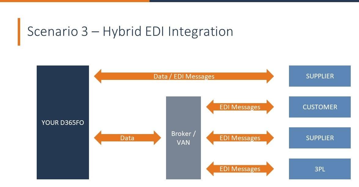 Hybrid EDI Integration
