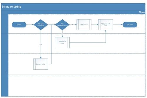 CS AX Conversions And Transformations 2