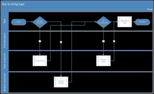 CS AX Conversions And Transformations 4