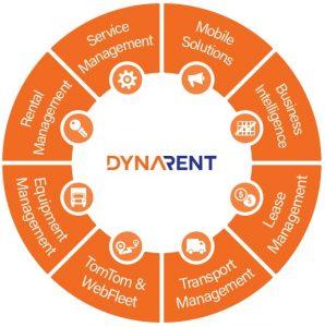 DynaRent Car Rental customers