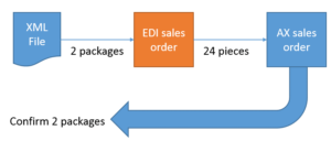 Sales unit conversion requirements when orders and confirmations use packages but the company internally works with item units