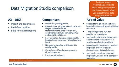 Integration And Migration Solutions Vs Date Import Export Framework 3