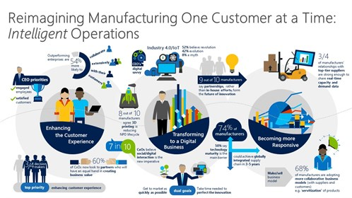 Intelligent Operations For Manufacturers