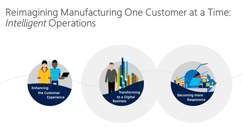 Reimagining Manufacturing One Customer At A Time