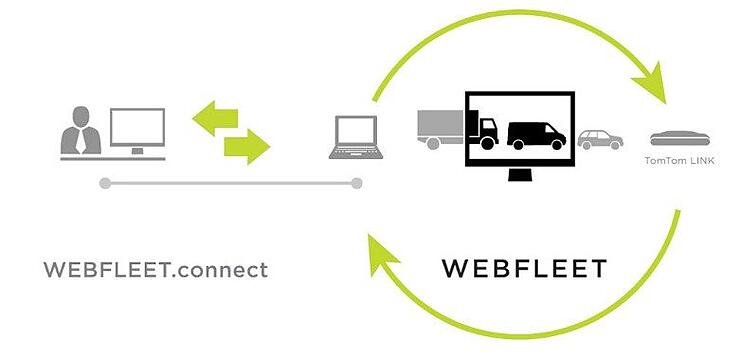 Webfleet integration