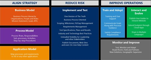 BPM For Dynamics AX - Business Transformation 1