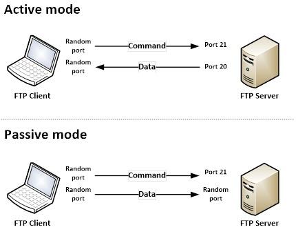 CS FTP 1