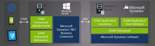 Dynamics Anywhere Framework