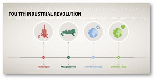 Io T Fourth Industrial Revolution
