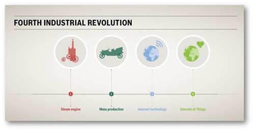 Io T Fourth Industrial Revolution