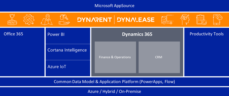 DynaRent and DynaLease for Dynamics 365 ERP