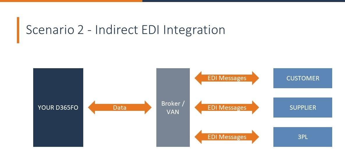 Indirect EDI Integration.png