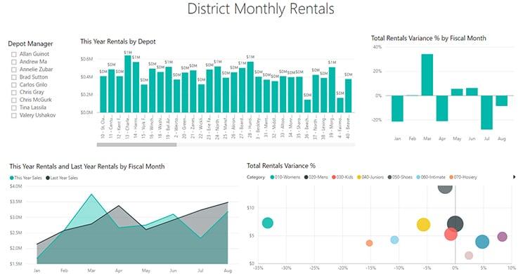 Monthly Depot Overview Power BI