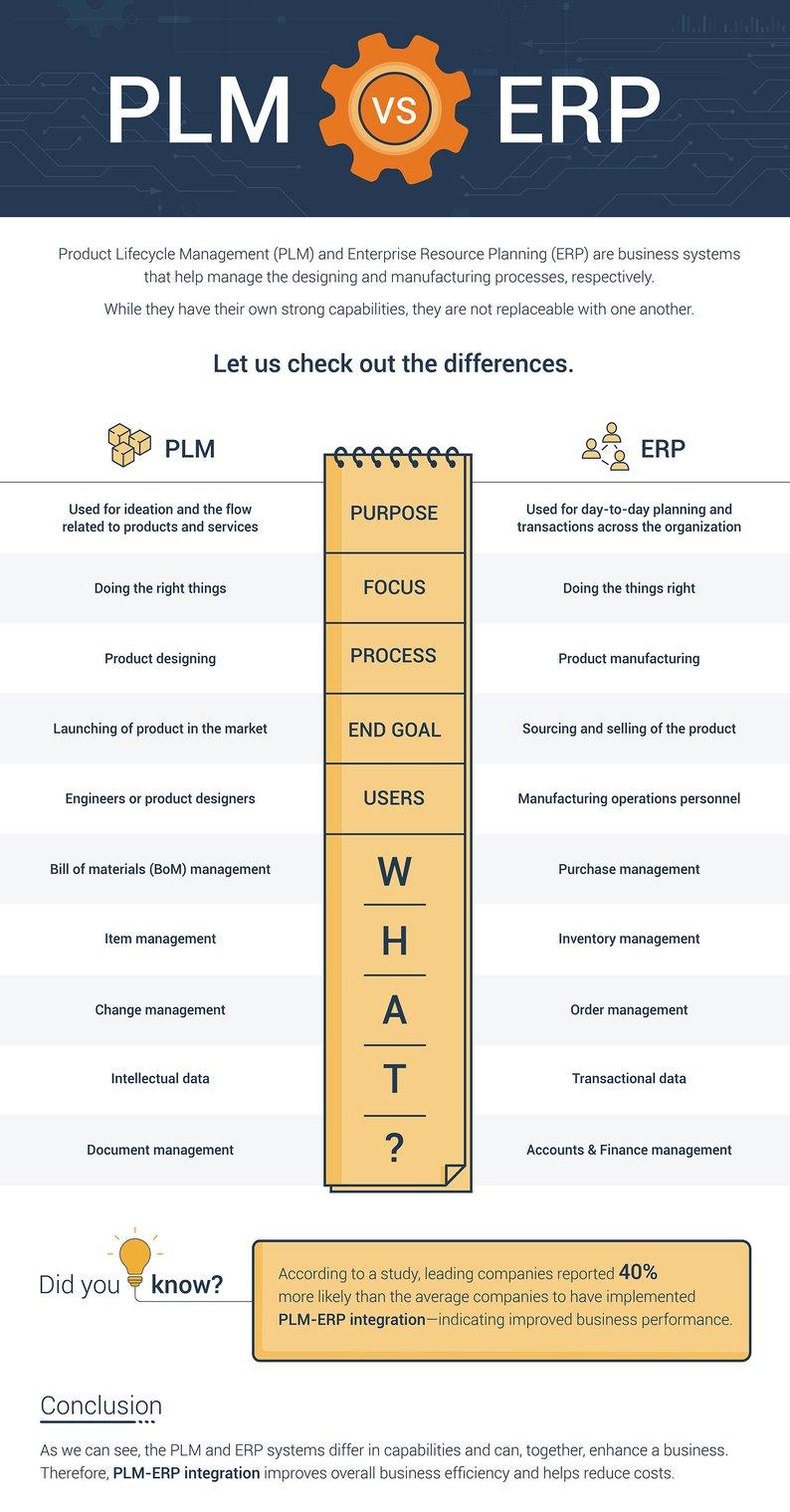 PLM-vs.-ERP-Infographic-1