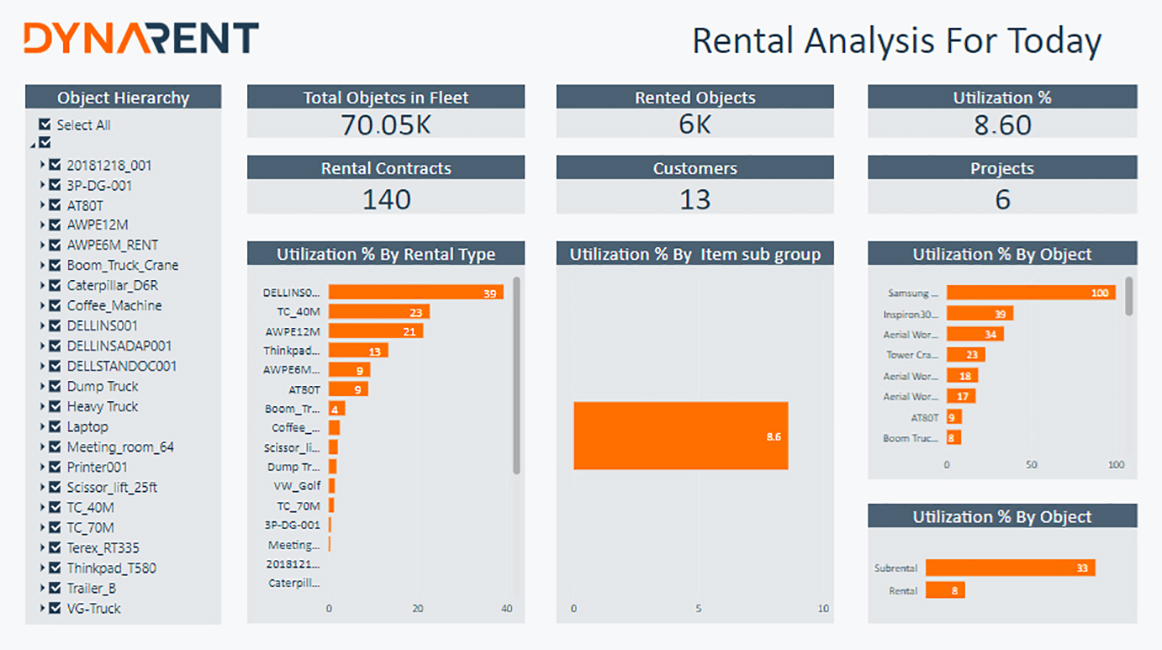 Rental Analysis for Today