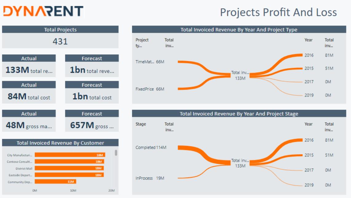 Rental BI - Dashboard Project GrossMargin-2