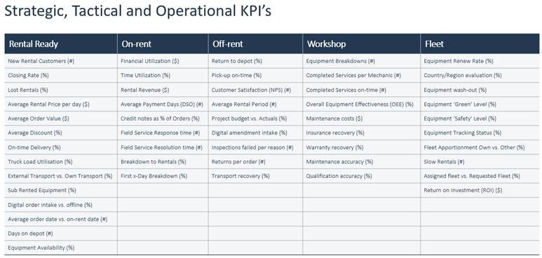 Rental Strategical Tactical and Operations KPIs Business Intelligence