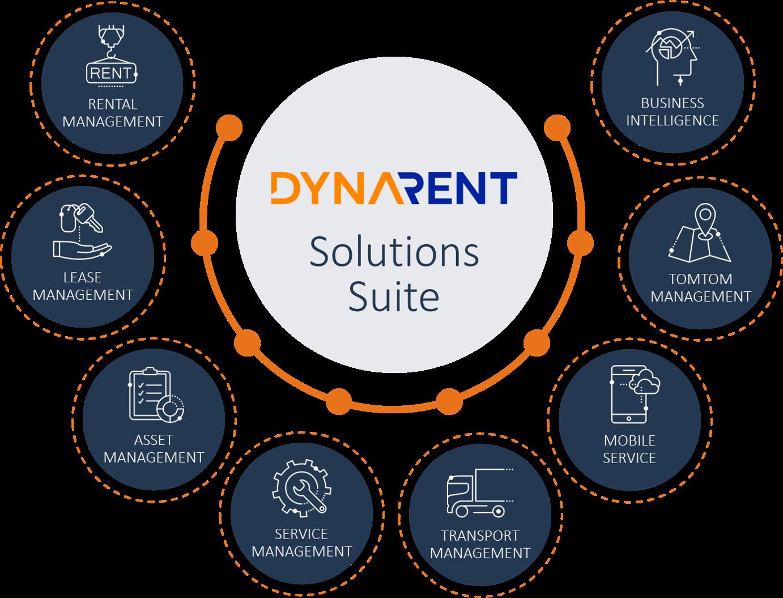 DynaRent Solutions Suite