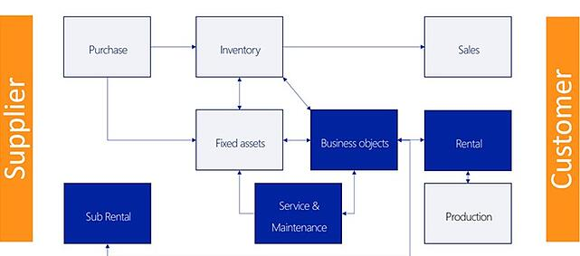 DynaRent Equipment Lifecycle Management-3