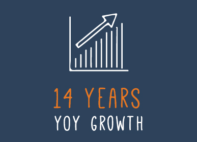 13-YOY-Growth