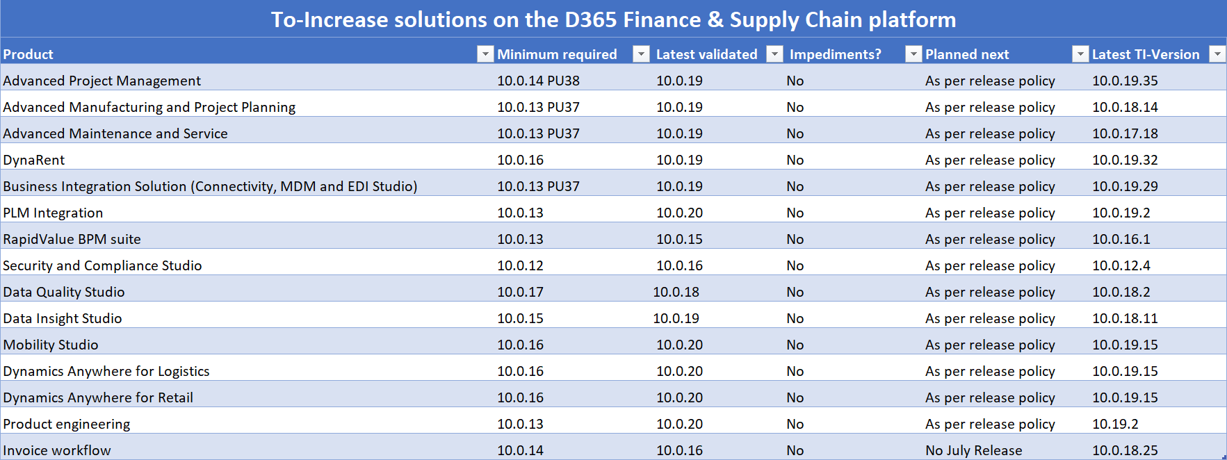 To-Increase Solutions D365 F&SCM