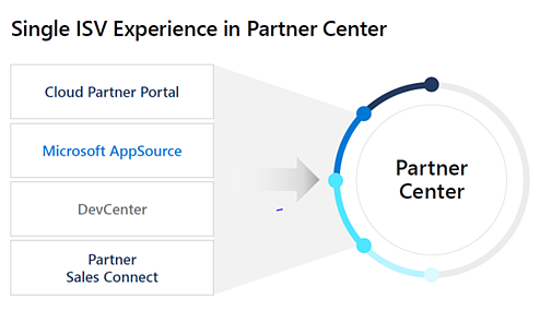 Single ISV Experience in Partner Center