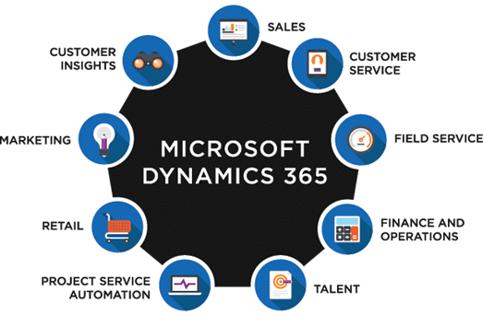 Microsoft Dynamics 365 Platform Overview