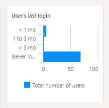 the last login date and time for the users