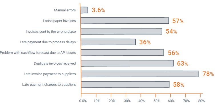 Survey manual Accounts Payable Processes