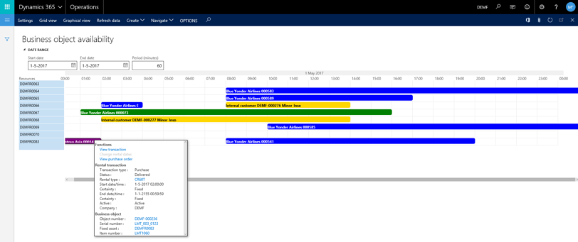 Business object availability overview in DynaRent