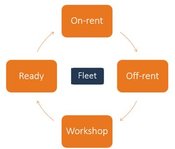 Equipment Rental Process Flow