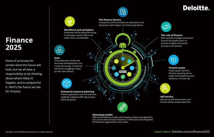 Finance 2025 predictions by Deloitte