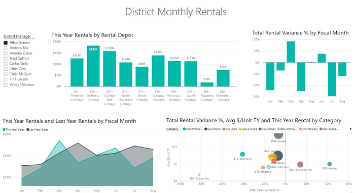 District Monthly Rentals Overview DynaRent