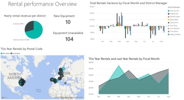 Rental performance overview DynaRent