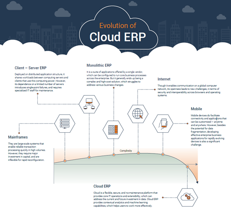 infographic Evolution of cloud ERP