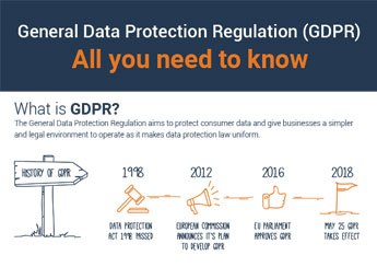 GDPR-All you need to know