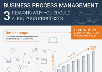 BPM - 3 reasons why you should align your processes