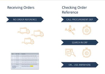 Anywhere Logistics | Purchase Receipt Process