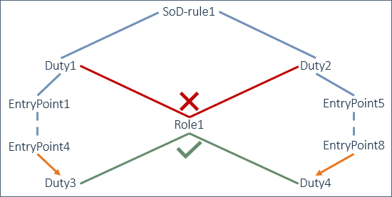 "the ""gap"" in standard D365FO functionality to setup SoD"